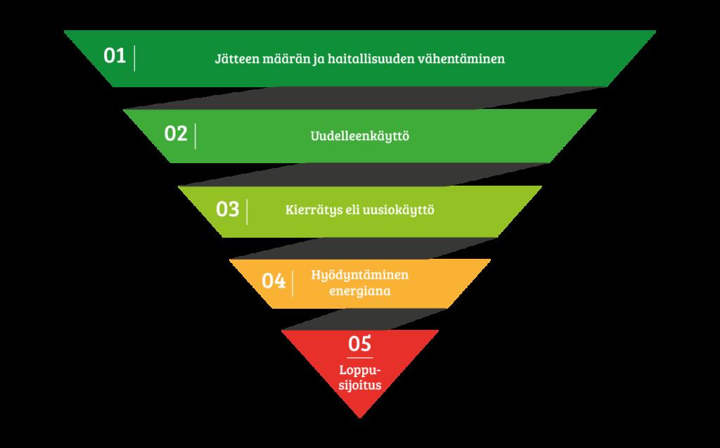 jätehierakia-kaavio